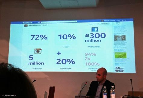 Ogni giorno vengono condivisi 5 milioni di fotografie su Instagram, e circa 300 milioni su Facebook.